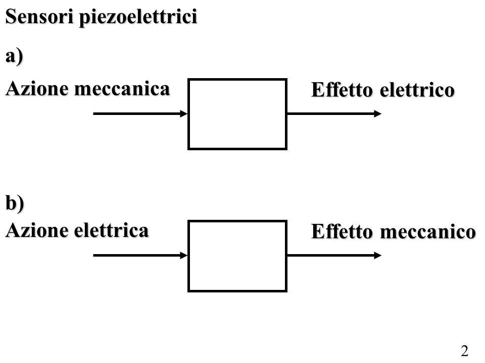 2 Sensori piezoelettrici a) Azione meccanica Effetto elettrico Azione elettrica Effetto meccanico b)