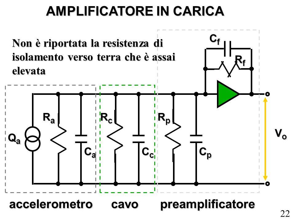 22 accelerometrocavopreamplificatore AMPLIFICATORE IN CARICA RaRaRaRa CaCaCaCa RcRcRcRc CcCcCcCc RpRpRpRp CpCpCpCp QaQaQaQa VoVoVoVo CfCfCfCf RfRfRfRf