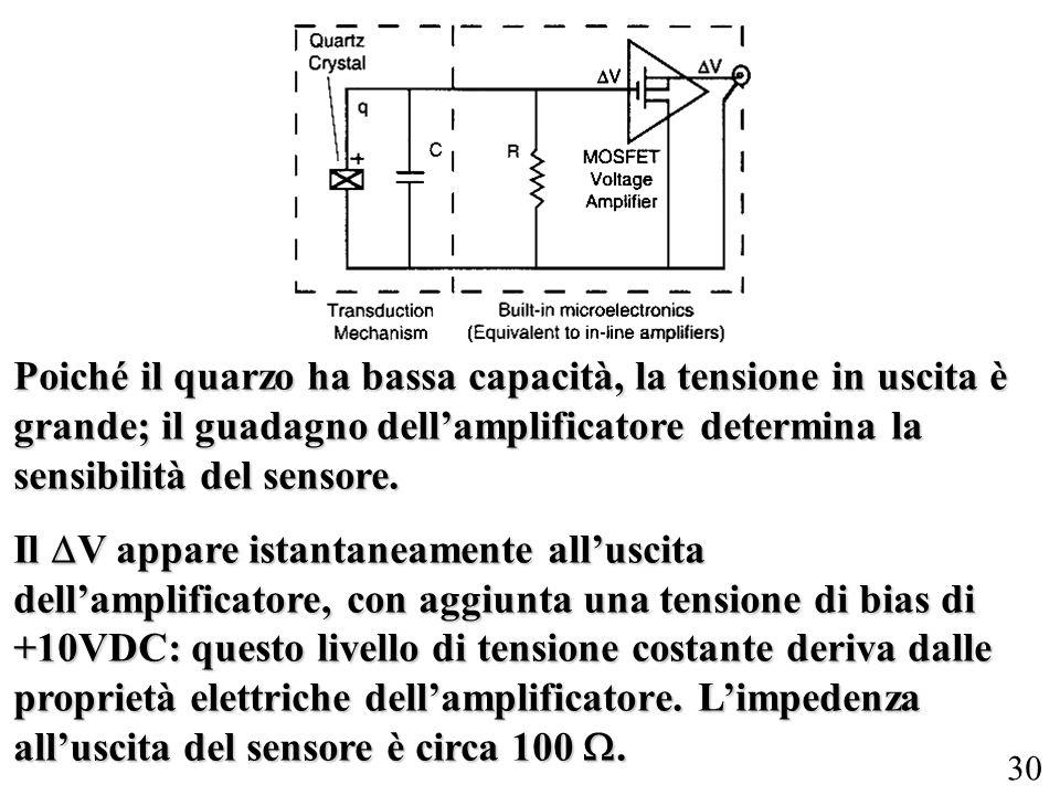 30 Poiché il quarzo ha bassa capacità, la tensione in uscita è grande; il guadagno dellamplificatore determina la sensibilità del sensore. Il V appare