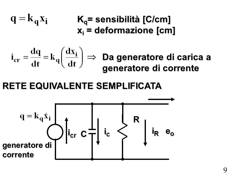 9 K q = sensibilità [C/cm] x i = deformazione [cm] Da generatore di carica a generatore di corrente RETE EQUIVALENTE SEMPLIFICATA generatore di corren