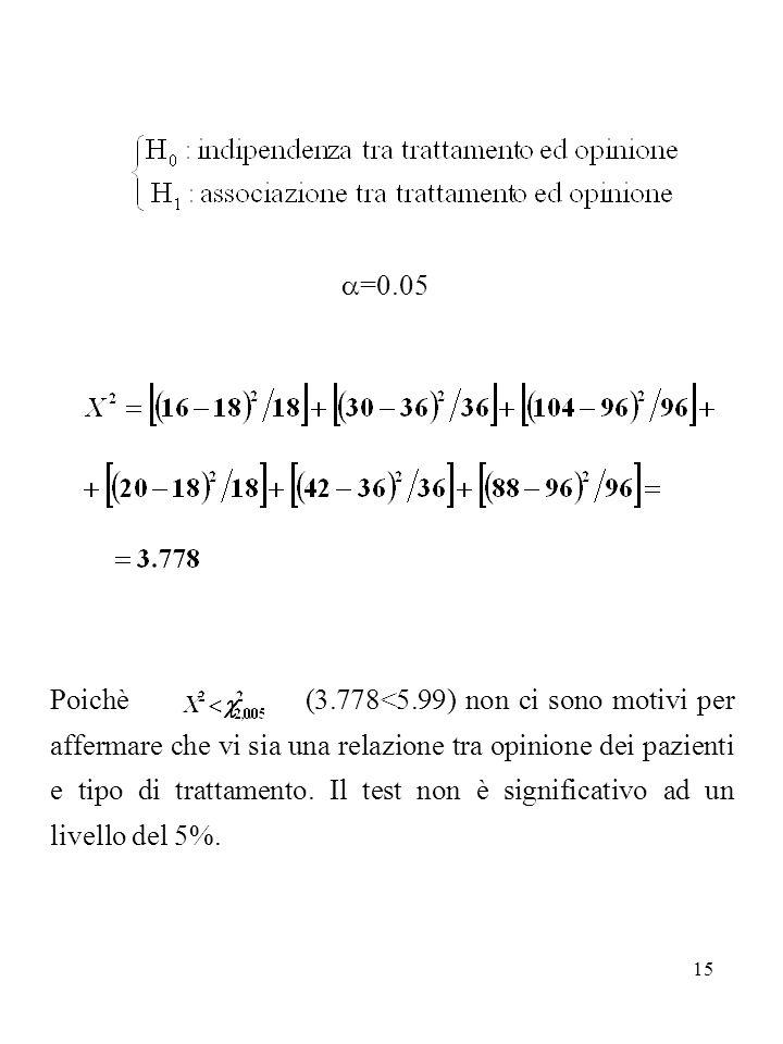 15 =0.05 Poichè (3.778<5.99) non ci sono motivi per affermare che vi sia una relazione tra opinione dei pazienti e tipo di trattamento. Il test non è