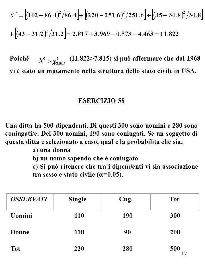 17 Poichè (11.822>7.815) si può affermare che dal 1968 vi è stato un mutamento nella struttura dello stato civile in USA. ESERCIZIO 58 Una ditta ha 50