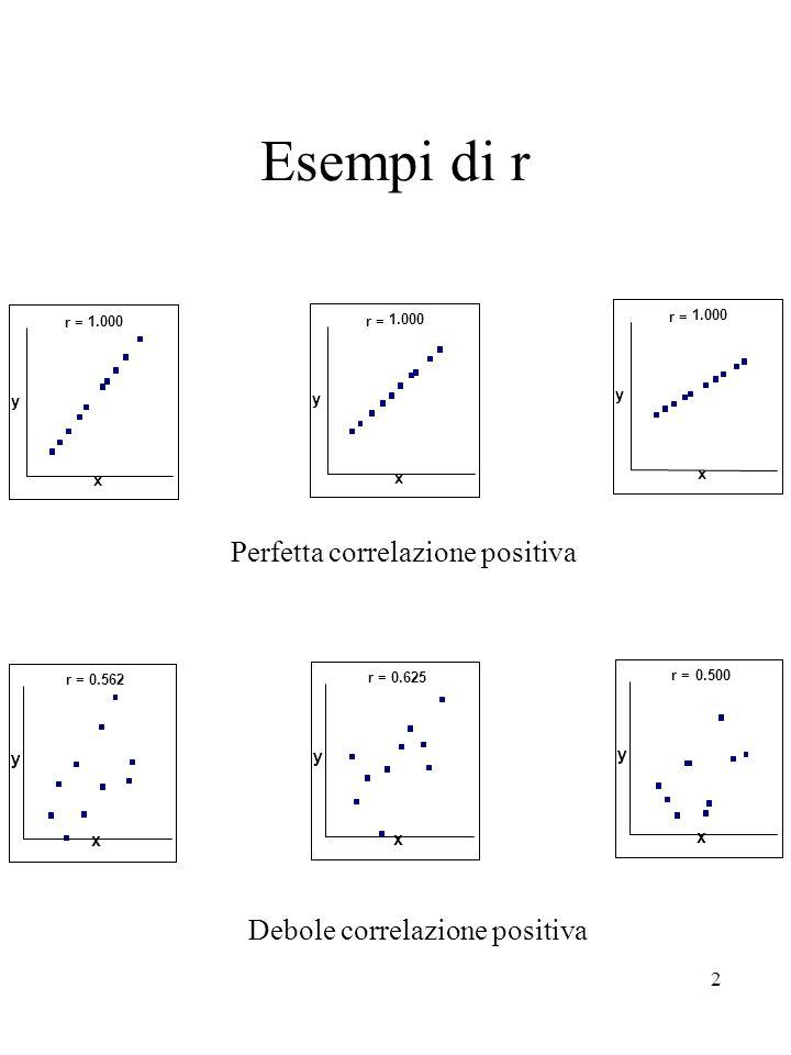2 Esempi di r r = x y 1.000r = x y 1.000 r = x y 1.000 r = x y 0.562 r = x y 0.625 r = x y 0.500 Perfetta correlazione positiva Debole correlazione po