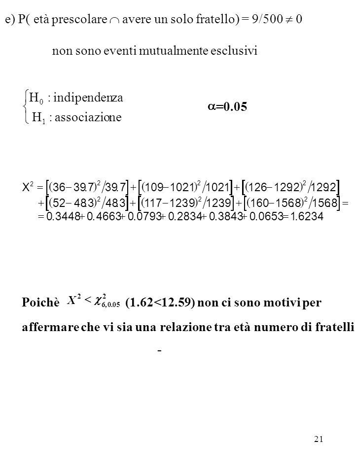21 e) P( età prescolare avere un solo fratello) = 9/500 0 non sono eventi mutualmente esclusivi neassociazio:H zaindipenden:H 1 0 =0.05 X 2 222 222 36
