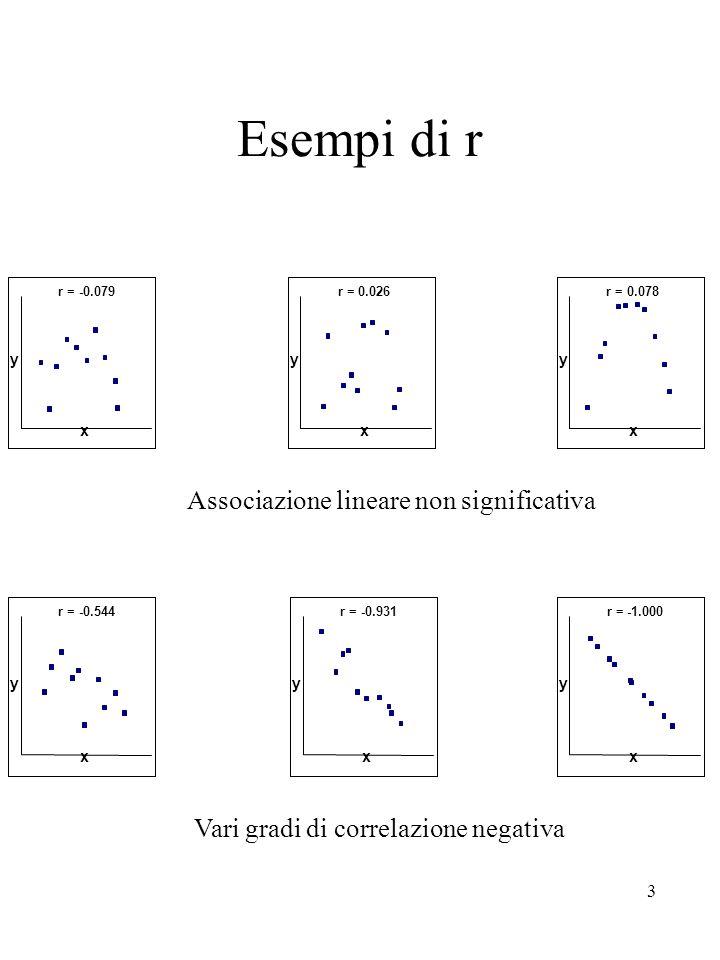 3 Esempi di r Associazione lineare non significativa Vari gradi di correlazione negativa r = x y -0.079r = x y 0.026r = x y 0.078 r = x y -0.544r = x
