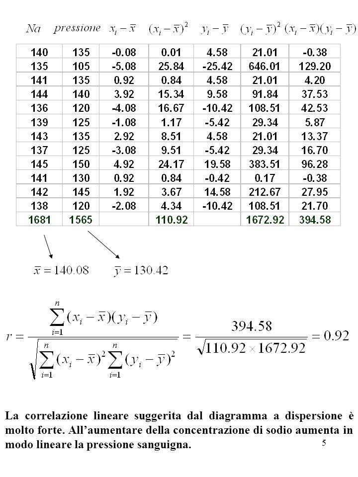 5 La correlazione lineare suggerita dal diagramma a dispersione è molto forte. Allaumentare della concentrazione di sodio aumenta in modo lineare la p