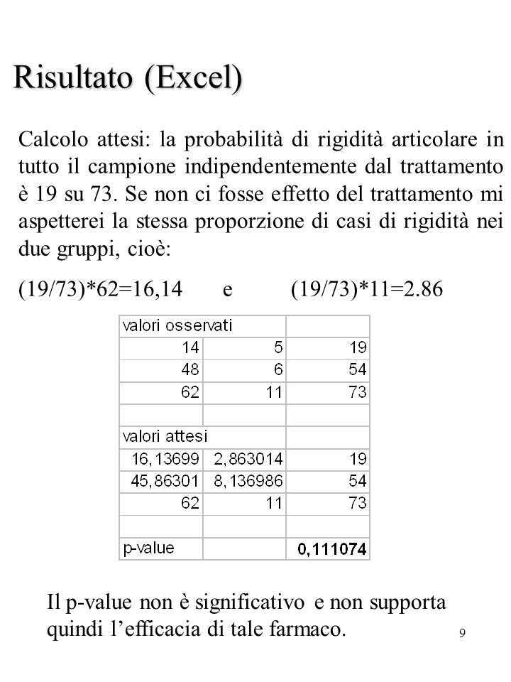 9 Il p-value non è significativo e non supporta quindi lefficacia di tale farmaco. Risultato (Excel) Calcolo attesi: la probabilità di rigidità artico
