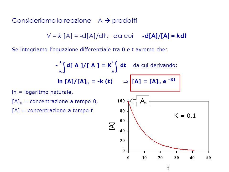 Consideriamo la reazione A prodotti V = k [A] = -d[A]/dt ; da cui -d[A]/[A] = k dt Se integriamo lequazione differenziale tra 0 e t avremo che: - d[ A ]/[ A ] = K dt da cui derivando: ln [A]/[A] 0 = -k (t) [A] = [A] 0 e -Kt ln = logaritmo naturale, [A] 0 = concentrazione a tempo 0, [A] = concentrazione a tempo t A0A0 A t 0 K = 0.1 A0A0