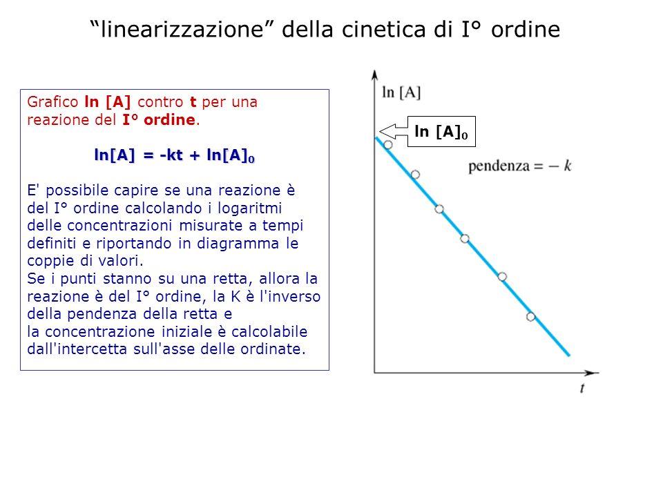 Grafico ln [A] contro t per una reazione del I° ordine. ln[A] = -kt + ln[A] 0 E' possibile capire se una reazione è del I° ordine calcolando i logarit