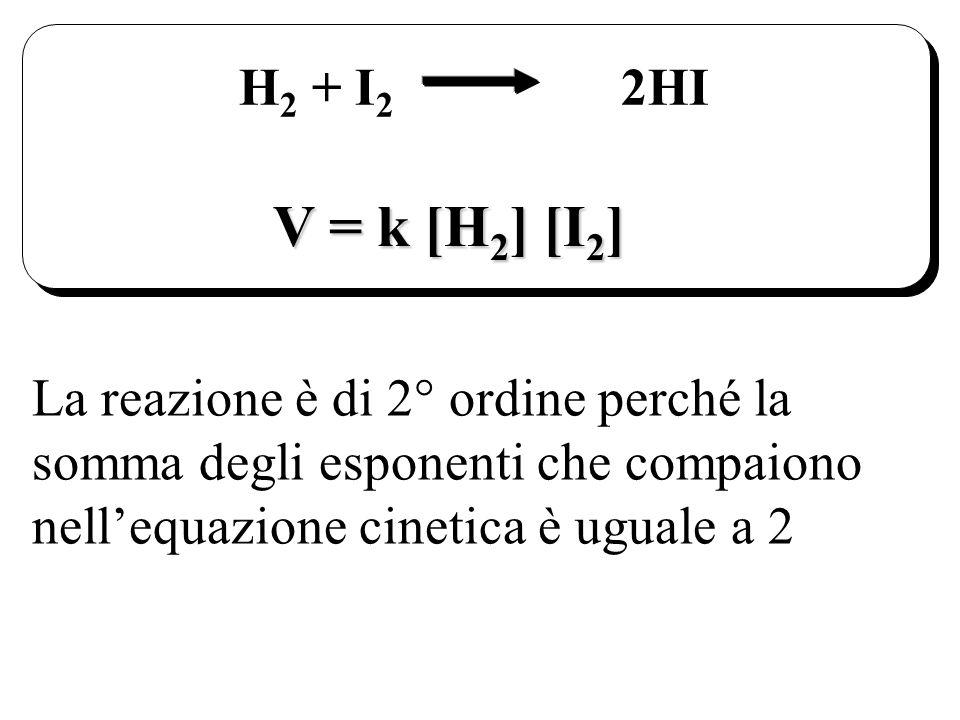 V = k [H 2 ] [I 2 ] H 2 + I 2 2HI La reazione è di 2° ordine perché la somma degli esponenti che compaiono nellequazione cinetica è uguale a 2