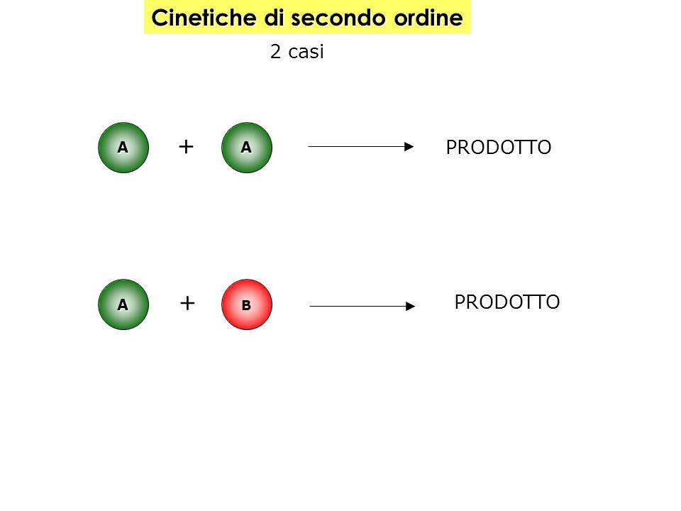 Cinetiche di secondo ordine 2 casi A B A A + + PRODOTTO