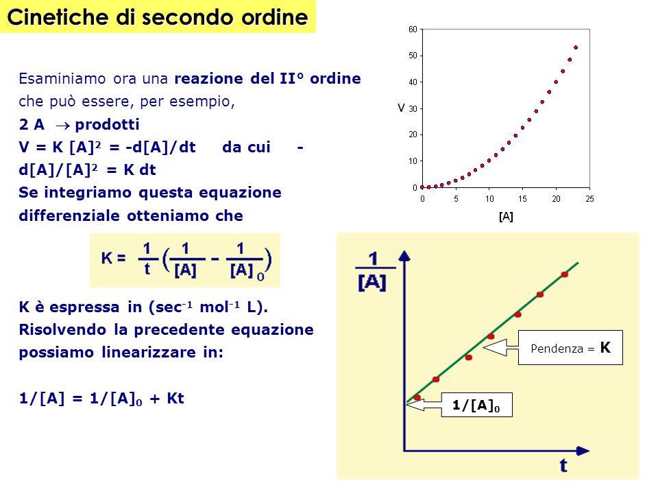 Esaminiamo ora una reazione del II° ordine che può essere, per esempio, 2 A prodotti V = K [A] 2 = -d[A]/dt da cui - d[A]/[A] 2 = K dt Se integriamo questa equazione differenziale otteniamo che K è espressa in (sec -1 mol -1 L).