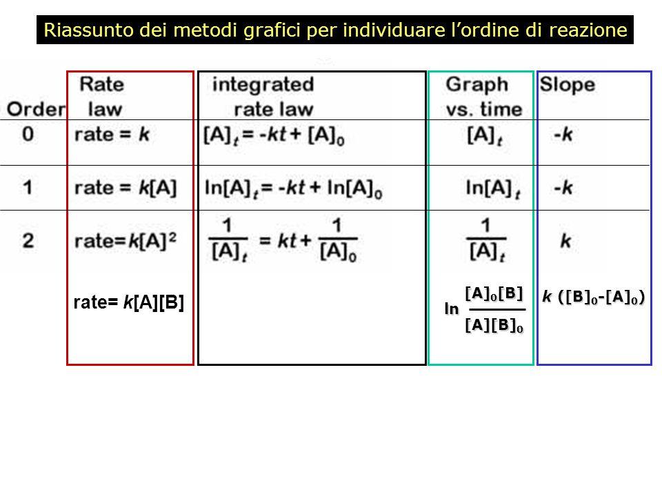 Riassunto dei metodi grafici per individuare lordine di reazione rate= k[A][B] [A] 0 [B] [A] 0 [B]ln [A][B] 0 [A][B] 0 k ([B] 0 -[A] 0 )