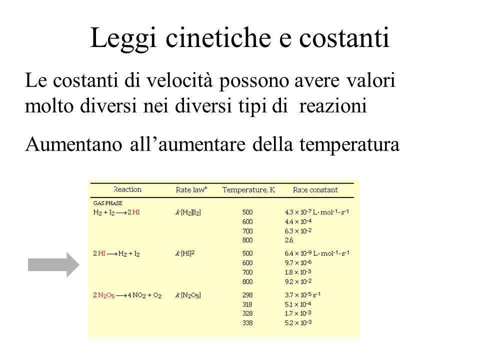 Leggi cinetiche e costanti Le costanti di velocità possono avere valori molto diversi nei diversi tipi di reazioni Aumentano allaumentare della temperatura