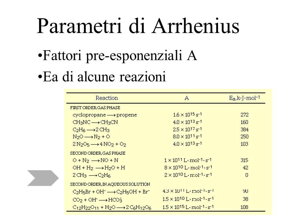 Parametri di Arrhenius Fattori pre-esponenziali A Ea di alcune reazioni
