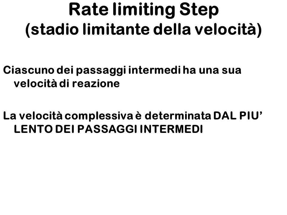 Rate limiting Step (stadio limitante della velocità) Ciascuno dei passaggi intermedi ha una sua velocità di reazione La velocità complessiva è determinata DAL PIU LENTO DEI PASSAGGI INTERMEDI