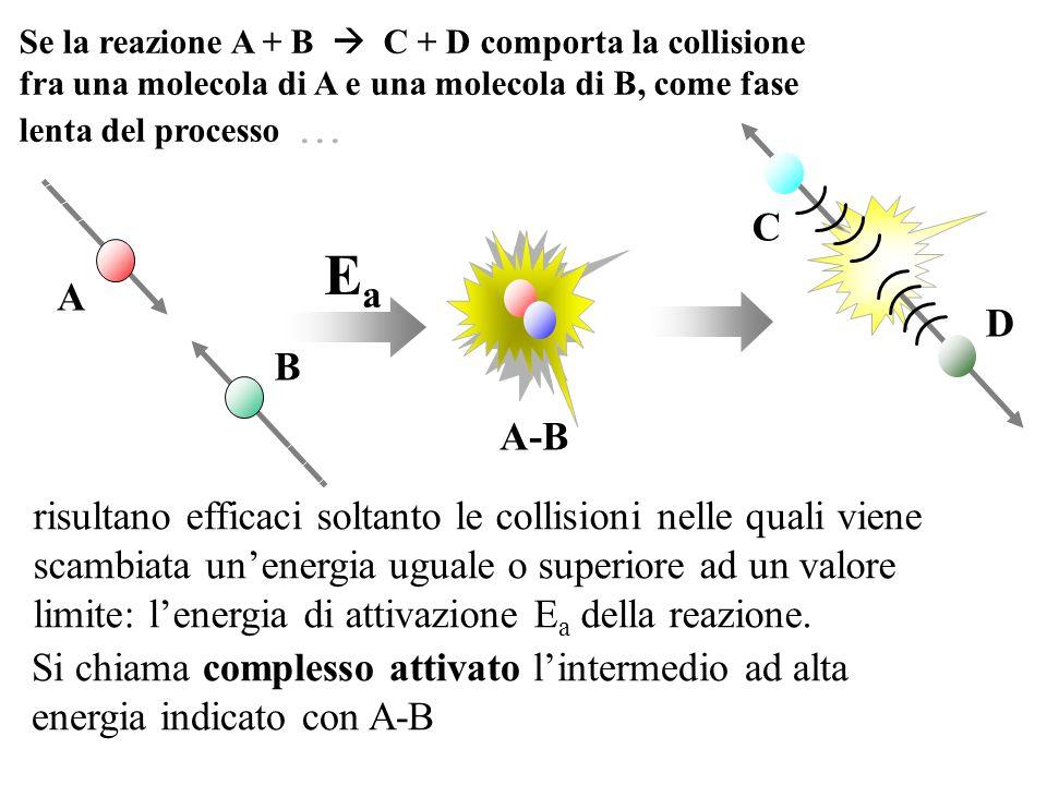 A-B A B C D risultano efficaci soltanto le collisioni nelle quali viene scambiata unenergia uguale o superiore ad un valore limite: lenergia di attivazione E a della reazione.