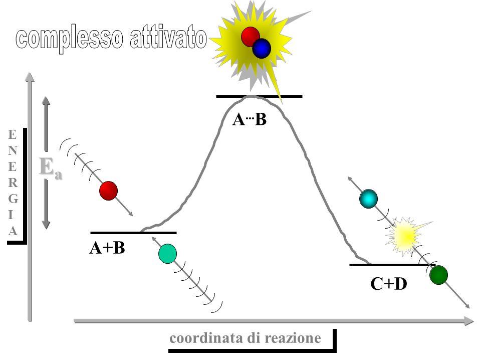 coordinata di reazione ENERGIAENERGIA ENERGIAENERGIA A... B C+D A+B EaEaEaEa