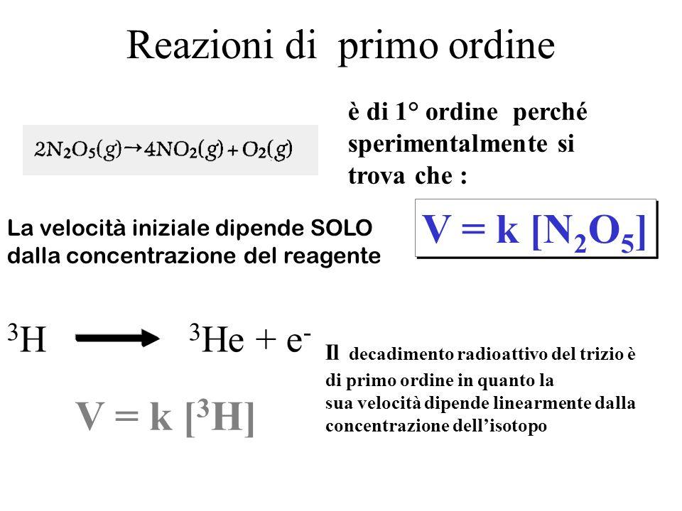 Reazioni di primo ordine è di 1° ordine perché sperimentalmente si trova che : V = k [N 2 O 5 ] 3 H 3 He + e - Il decadimento radioattivo del trizio è di primo ordine in quanto la sua velocità dipende linearmente dalla concentrazione dellisotopo La velocità iniziale dipende SOLO dalla concentrazione del reagente