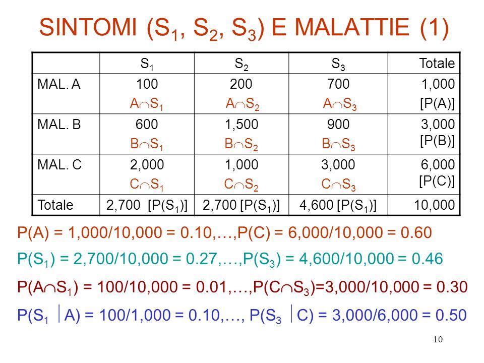 10 SINTOMI (S 1, S 2, S 3 ) E MALATTIE (1) S1S1 S2S2 S3S3 Totale MAL. A100 A S 1 200 A S 2 700 A S 3 1,000 [P(A)] MAL. B600 B S 1 1,500 B S 2 900 B S