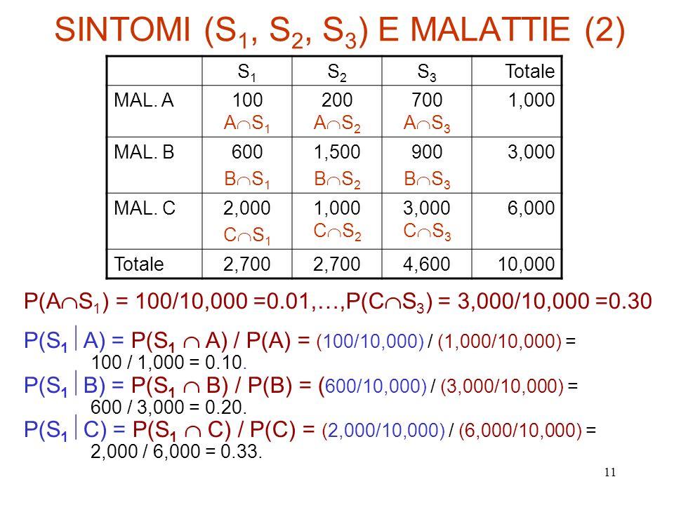 11 SINTOMI (S 1, S 2, S 3 ) E MALATTIE (2) S1S1 S2S2 S3S3 Totale MAL. A100 A S 1 200 A S 2 700 A S 3 1,000 MAL. B600 B S 1 1,500 B S 2 900 B S 3 3,000