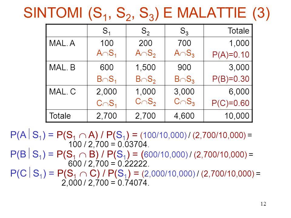 12 SINTOMI (S 1, S 2, S 3 ) E MALATTIE (3) S1S1 S2S2 S3S3 Totale MAL. A100 A S 1 200 A S 2 700 A S 3 1,000 P(A)=0.10 MAL. B600 B S 1 1,500 B S 2 900 B