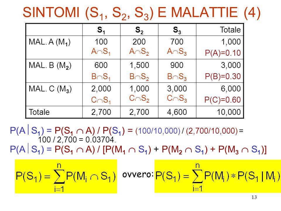 13 SINTOMI (S 1, S 2, S 3 ) E MALATTIE (4) S1S1 S2S2 S3S3 Totale MAL. A (M 1 )100 A S 1 200 A S 2 700 A S 3 1,000 P(A)=0.10 MAL. B (M 2 )600 B S 1 1,5