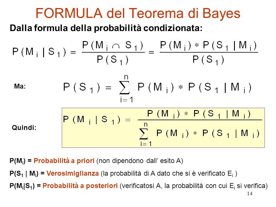 14 FORMULA del Teorema di Bayes Dalla formula della probabilità condizionata: P(M i ) = Probabilità a priori (non dipendono dall esito A) P(S 1   M i
