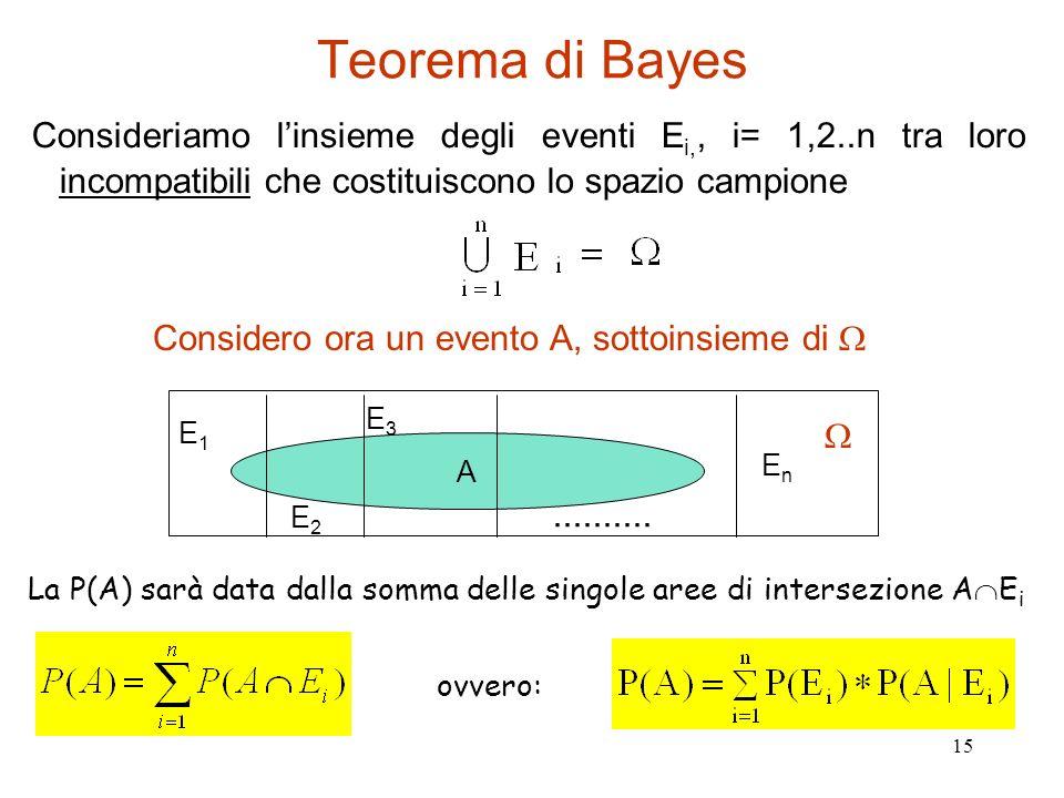 15 Teorema di Bayes Consideriamo linsieme degli eventi E i,, i= 1,2..n tra loro incompatibili che costituiscono lo spazio campione La P(A) sarà data d