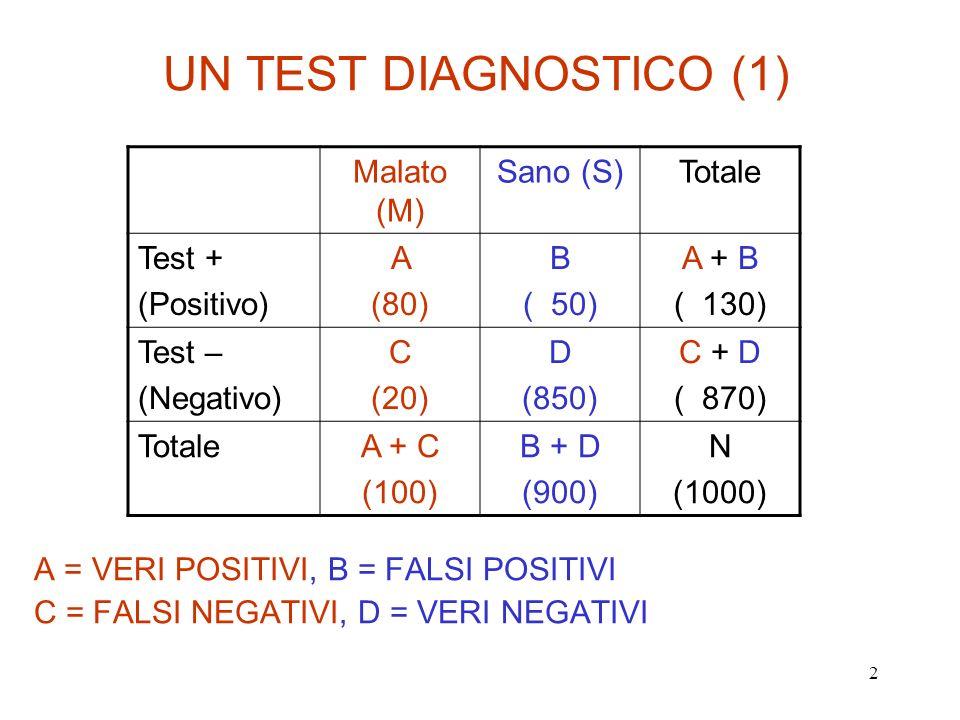 3 UN TEST DIAGNOSTICO (2) Evento: (T+ M) P (T+ M) = A / (A + C) = SENSIBILITA Evento: (T - S) P (T - S) = D / (B + D) = SPECIFICITA Evento: (T+ S) Falsi Positivi (1 – Specificità) Evento: (T - M) Falsi Negativi (1 – Sensibilità) Probabilità CONDIZIONATA di ottenere un TEST POSITIVO (T+) DATO CHE IL SOGGETTO E MALATO (M): Probabilità CONDIZIONATA di ottenere un TEST POSITIVO (T+) DATO CHE IL SOGGETTO E SANO (S):
