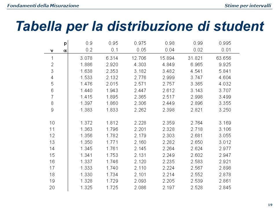 19 Fondamenti della Misurazione Stime per intervalli Tabella per la distribuzione di student