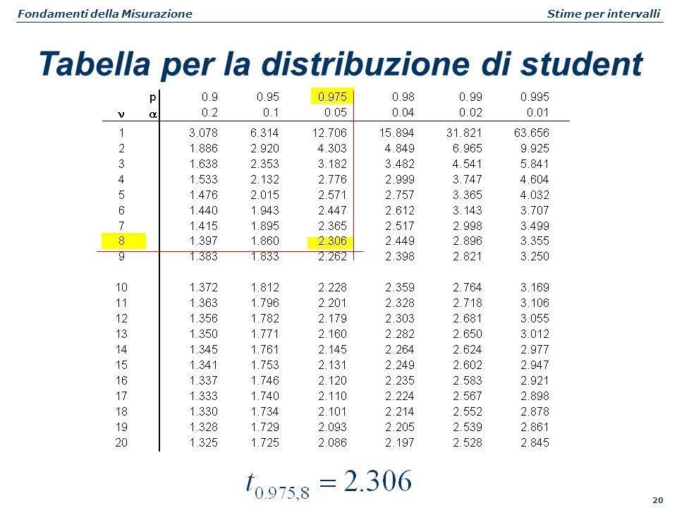 20 Fondamenti della Misurazione Stime per intervalli Tabella per la distribuzione di student
