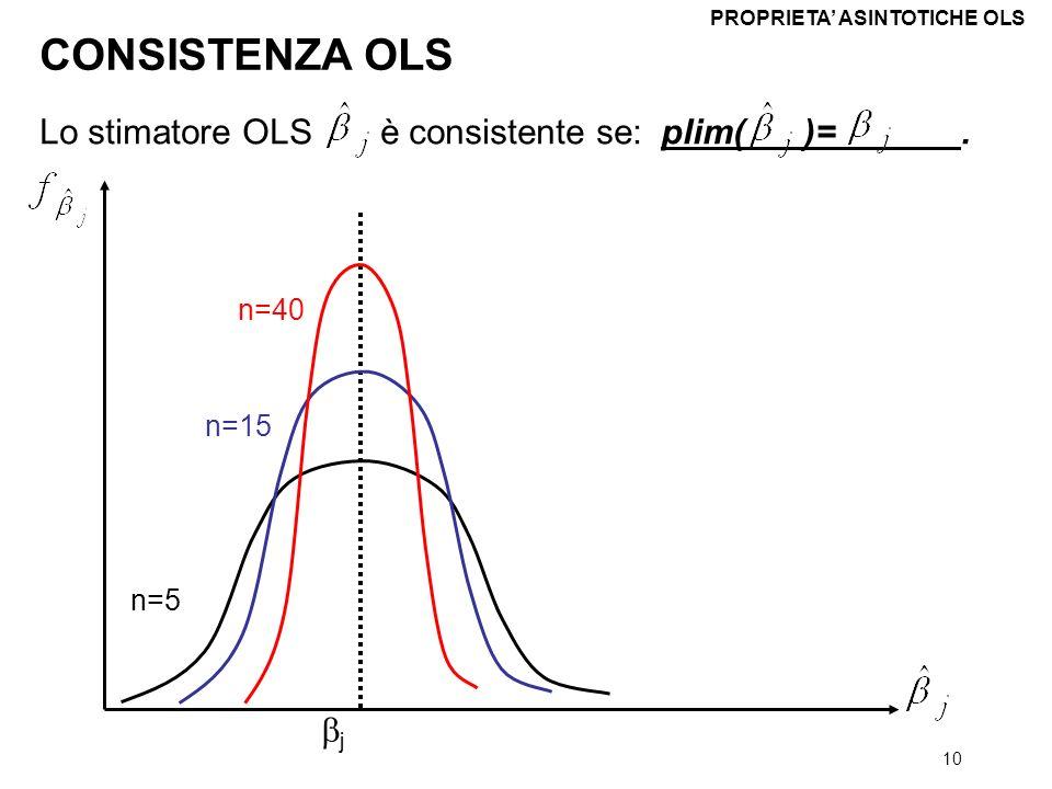 10 Lo stimatore OLS è consistente se: plim( )=. CONSISTENZA OLS PROPRIETA ASINTOTICHE OLS j n=5 n=15 n=40