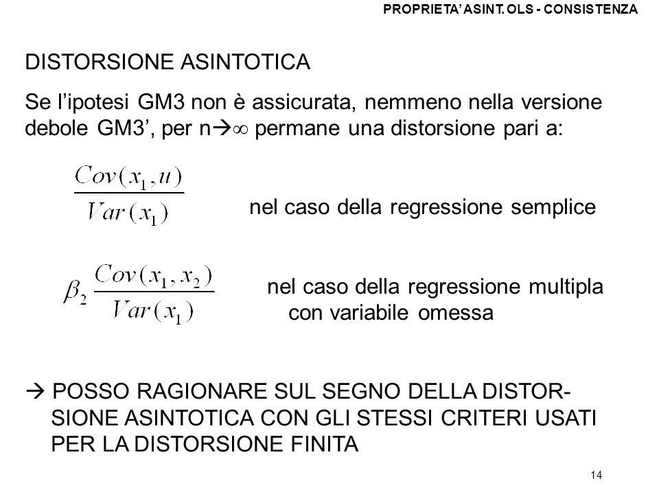 14 DISTORSIONE ASINTOTICA Se lipotesi GM3 non è assicurata, nemmeno nella versione debole GM3, per n permane una distorsione pari a: nel caso della re