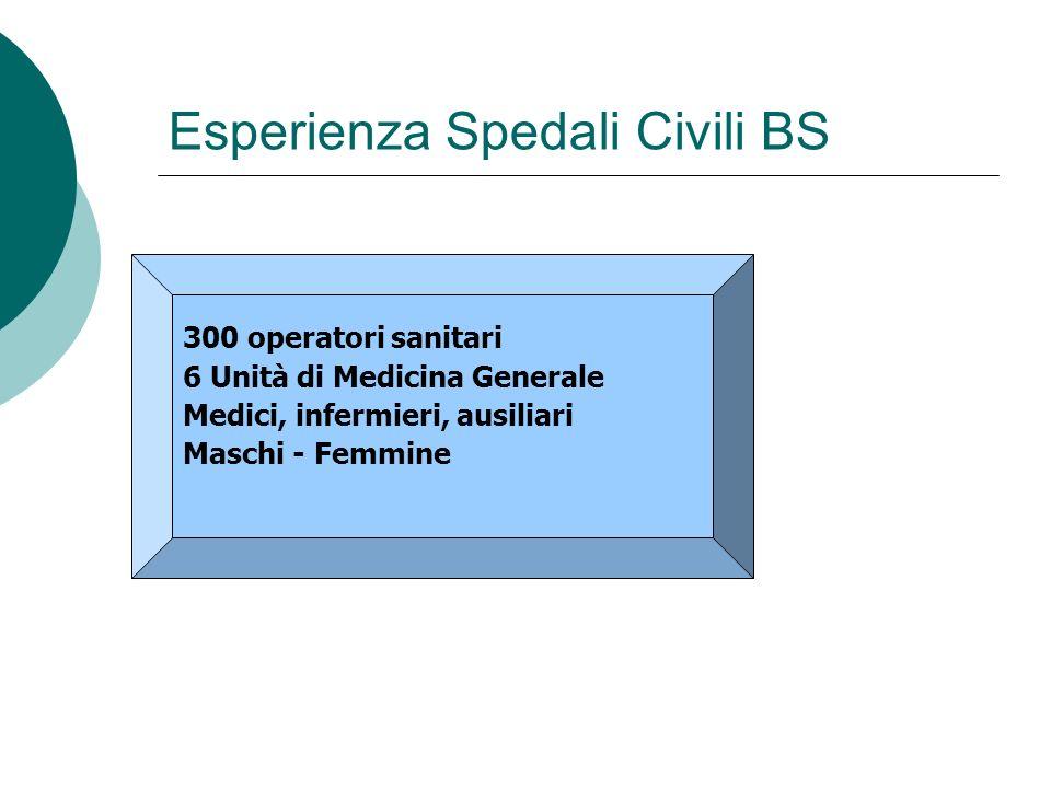 Esperienza Spedali Civili BS 300 operatori sanitari 6 Unità di Medicina Generale Medici, infermieri, ausiliari Maschi - Femmine