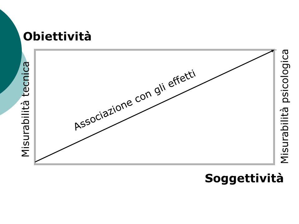Soggettività Obiettività Misurabilità psicologica Misurabilità tecnica Associazione con gli effetti