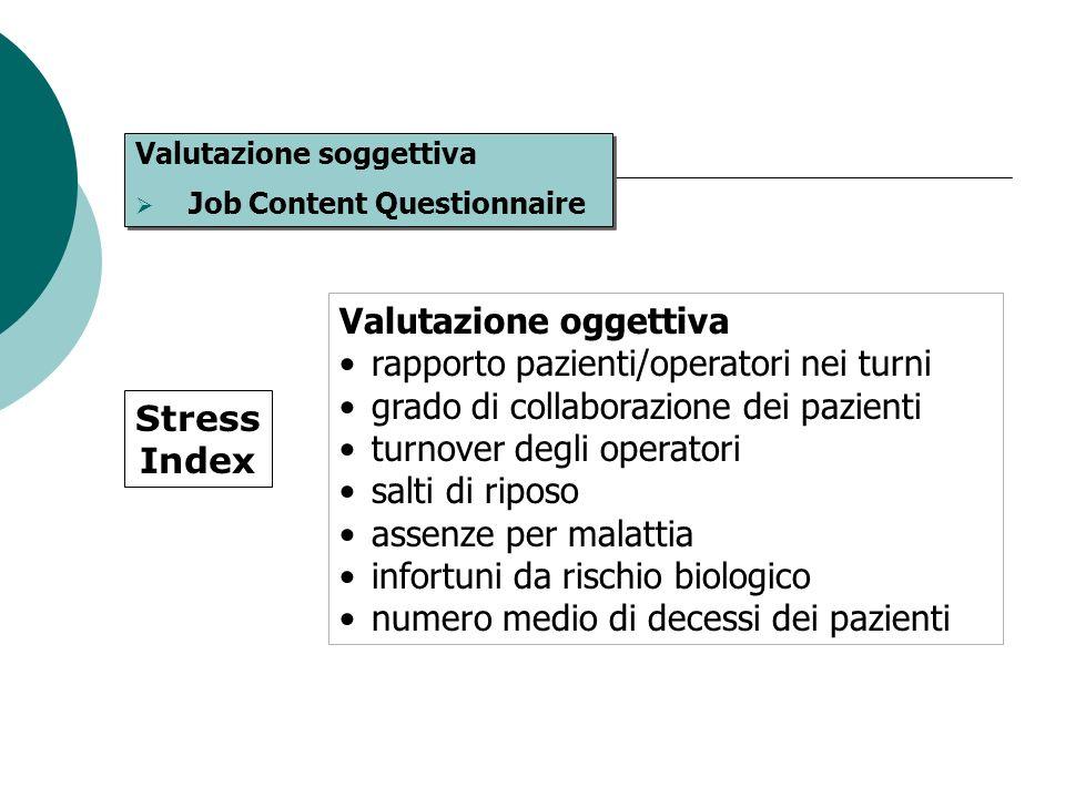 Valutazione soggettiva Job Content Questionnaire Valutazione soggettiva Job Content Questionnaire Valutazione oggettiva rapporto pazienti/operatori ne
