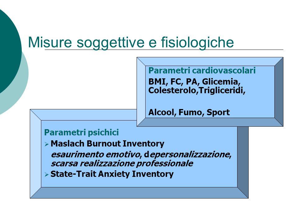 Parametri psichici Maslach Burnout Inventory esaurimento emotivo, depersonalizzazione, scarsa realizzazione professionale State-Trait Anxiety Inventor