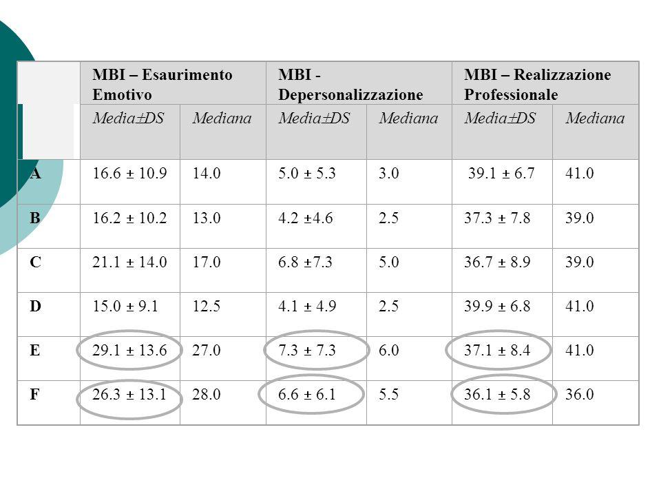 MBI – Esaurimento Emotivo MBI - Depersonalizzazione MBI – Realizzazione Professionale Media DS Mediana Media DS Mediana Media DS Mediana A 16.6 10.9 1