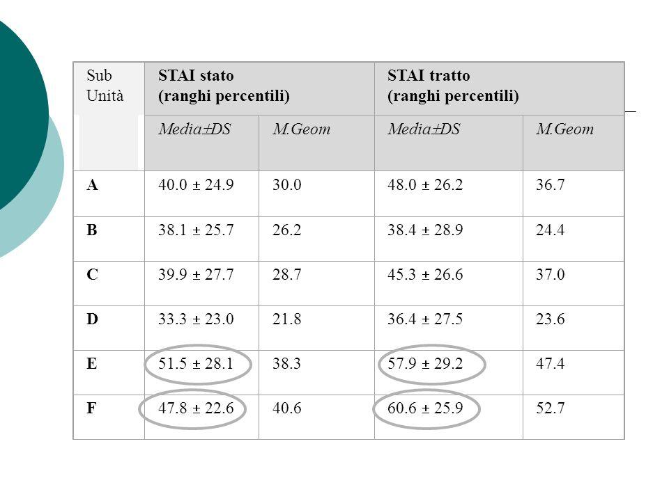 Sub Unità STAI stato (ranghi percentili) STAI tratto (ranghi percentili) Media DS M.Geom Media DS M.Geom A 40.0 24.9 30.0 48.0 26.2 36.7 B 38.1 25.7 2