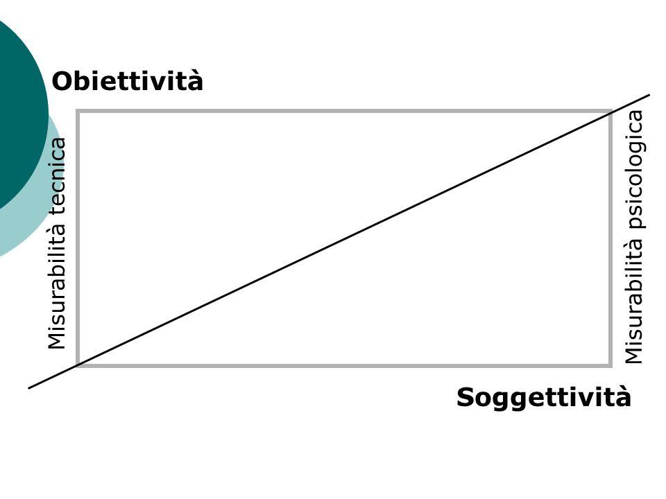 Soggettività Obiettività Misurabilità psicologica Misurabilità tecnica