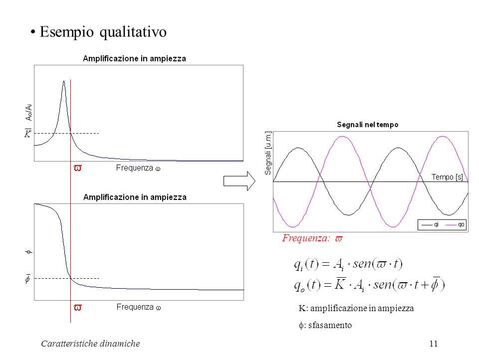Caratteristiche dinamiche11 Esempio qualitativo Frequenza: K: amplificazione in ampiezza : sfasamento