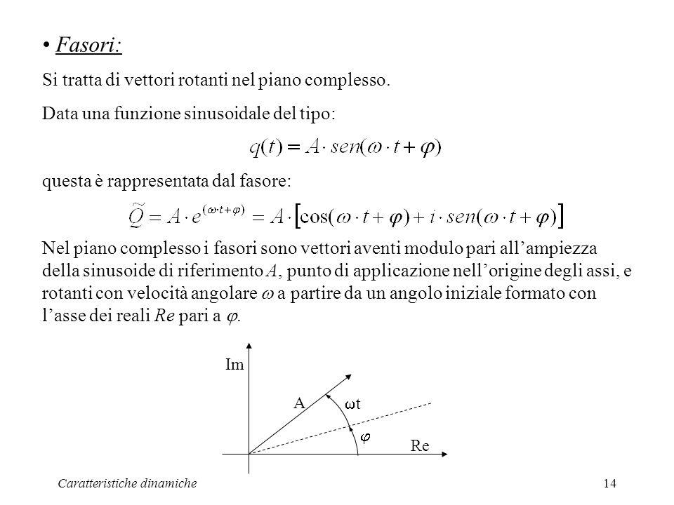 Caratteristiche dinamiche14 Fasori: Si tratta di vettori rotanti nel piano complesso. Data una funzione sinusoidale del tipo: questa è rappresentata d