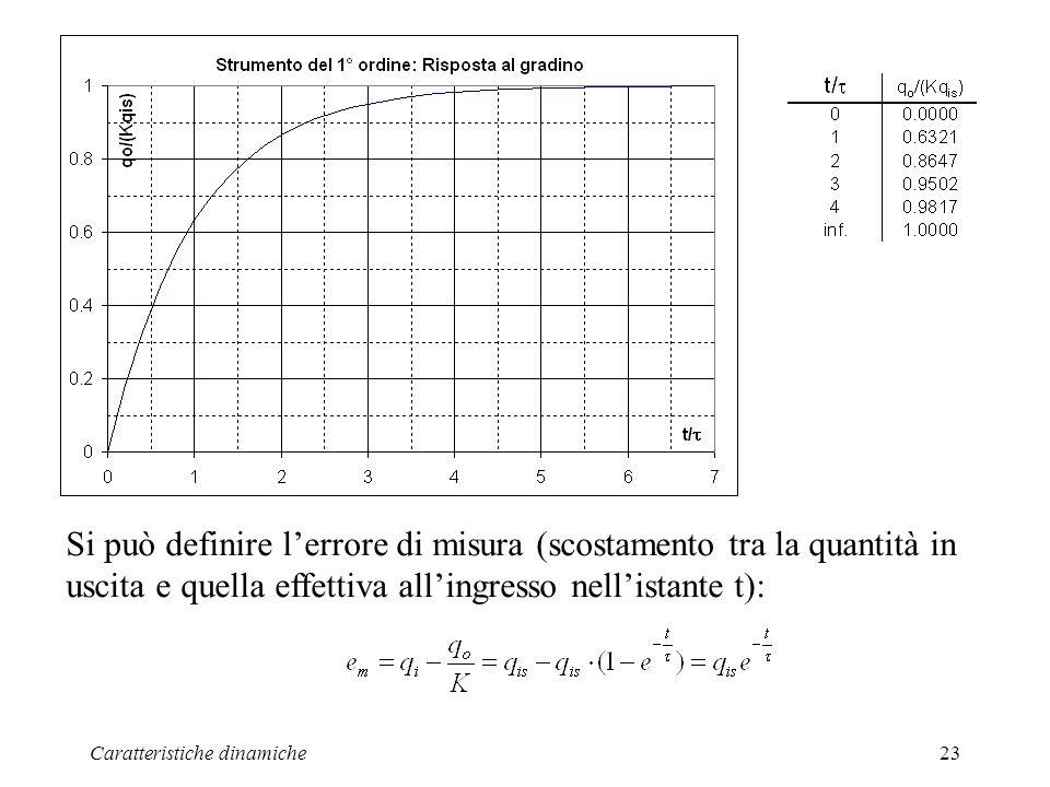 Caratteristiche dinamiche23 Si può definire lerrore di misura (scostamento tra la quantità in uscita e quella effettiva allingresso nellistante t):