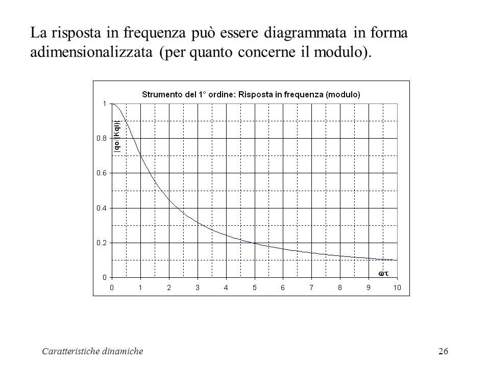 Caratteristiche dinamiche26 La risposta in frequenza può essere diagrammata in forma adimensionalizzata (per quanto concerne il modulo).