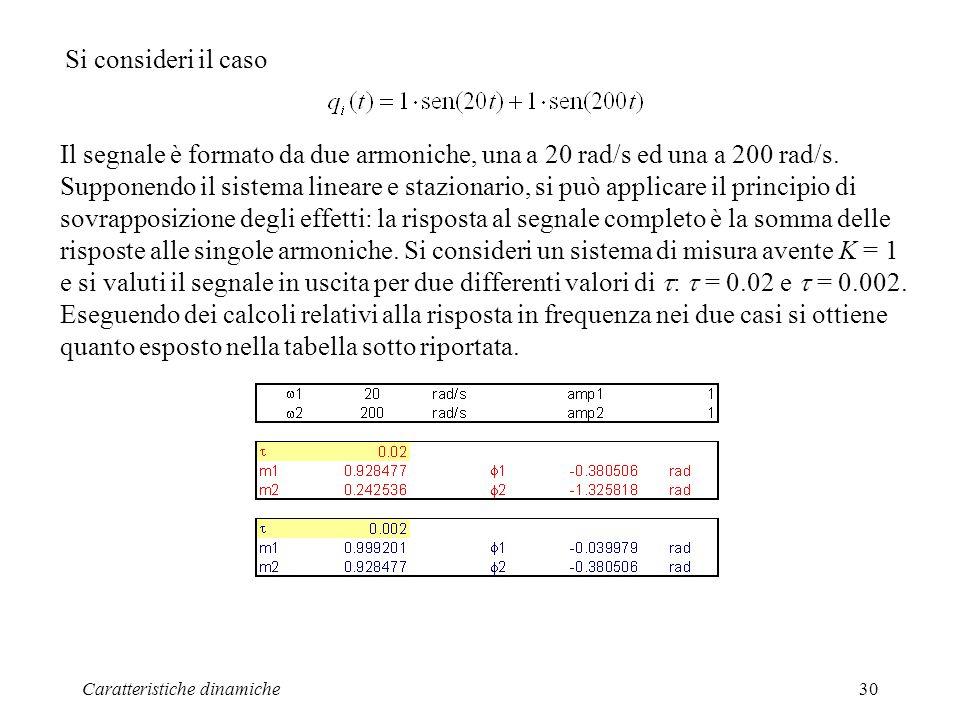 Caratteristiche dinamiche30 Si consideri il caso Il segnale è formato da due armoniche, una a 20 rad/s ed una a 200 rad/s. Supponendo il sistema linea