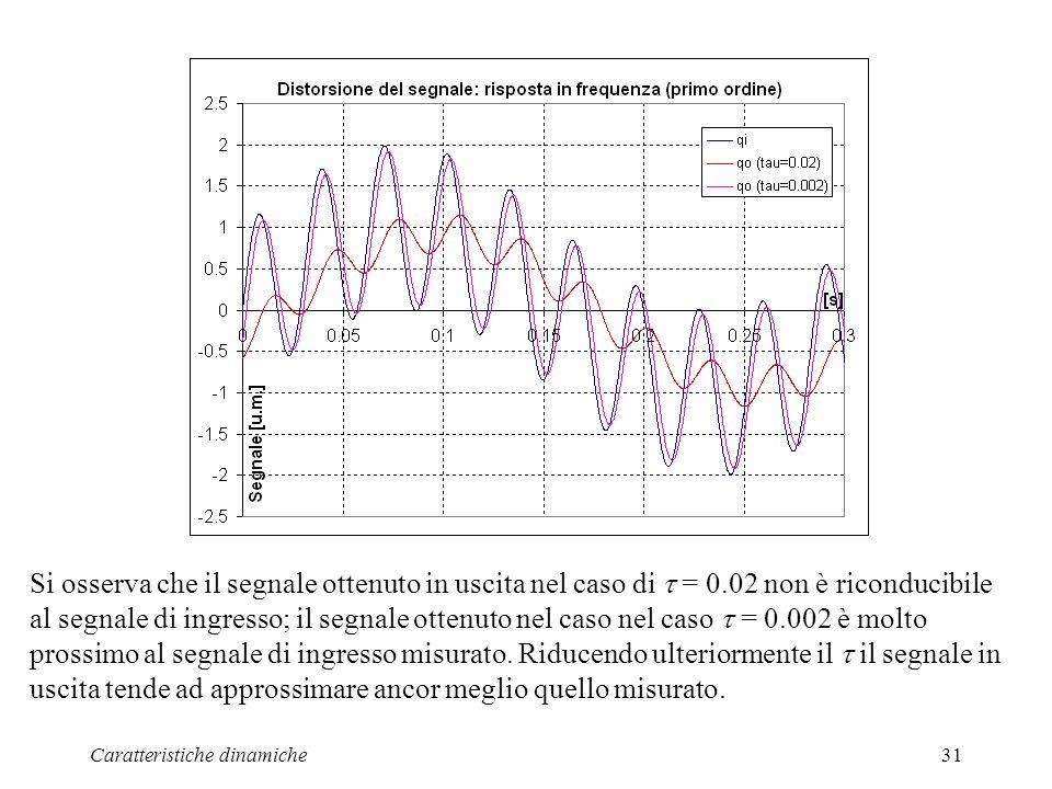 Caratteristiche dinamiche31 Si osserva che il segnale ottenuto in uscita nel caso di = 0.02 non è riconducibile al segnale di ingresso; il segnale ottenuto nel caso nel caso = 0.002 è molto prossimo al segnale di ingresso misurato.