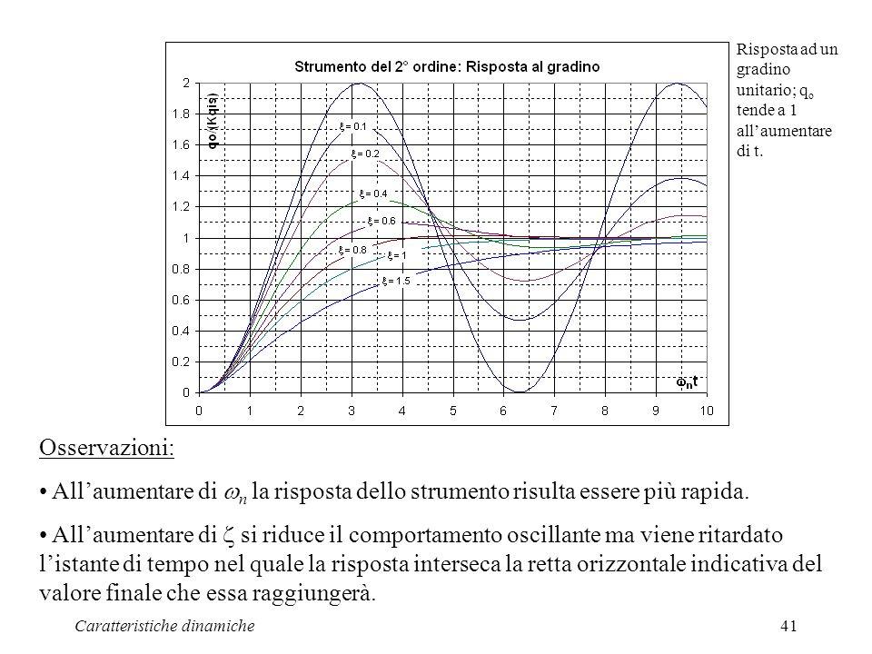Caratteristiche dinamiche41 Osservazioni: Allaumentare di n la risposta dello strumento risulta essere più rapida. Allaumentare di si riduce il compor
