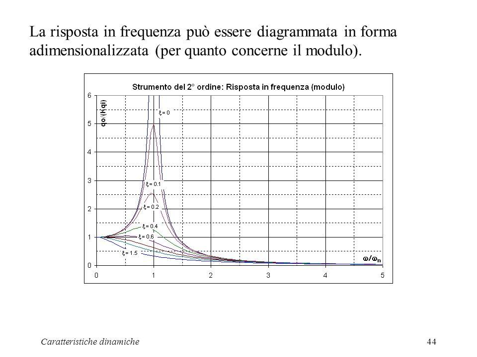 Caratteristiche dinamiche44 La risposta in frequenza può essere diagrammata in forma adimensionalizzata (per quanto concerne il modulo).