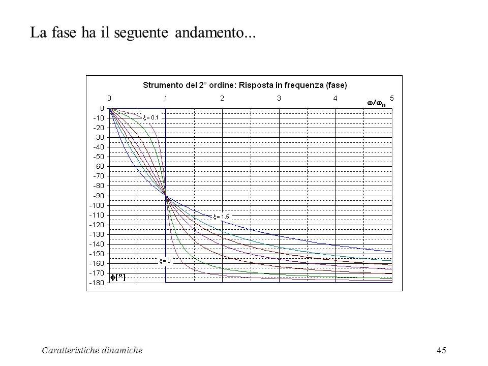 Caratteristiche dinamiche45 La fase ha il seguente andamento...